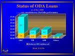 status of oda loans as of dec 2000 very unsatisfactory portfolio performance