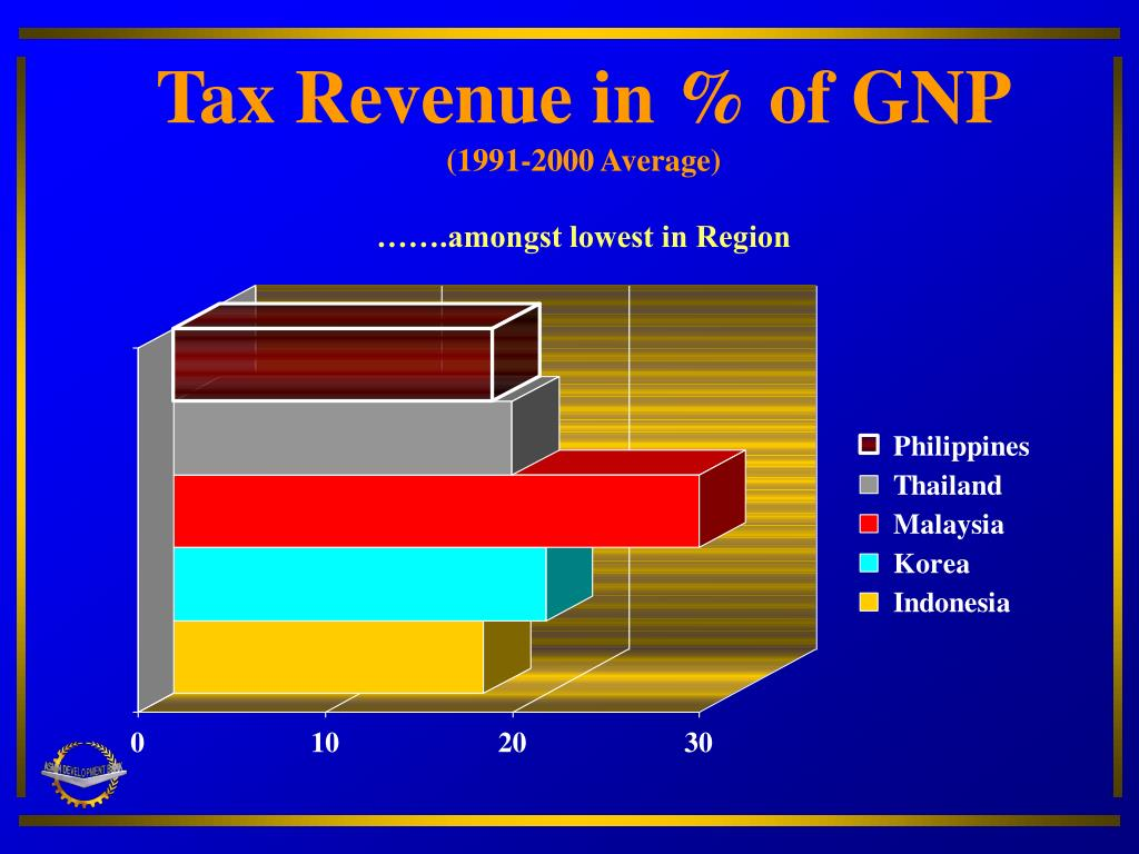 Tax Revenue in % of GNP