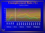 unemployment rate highest in region