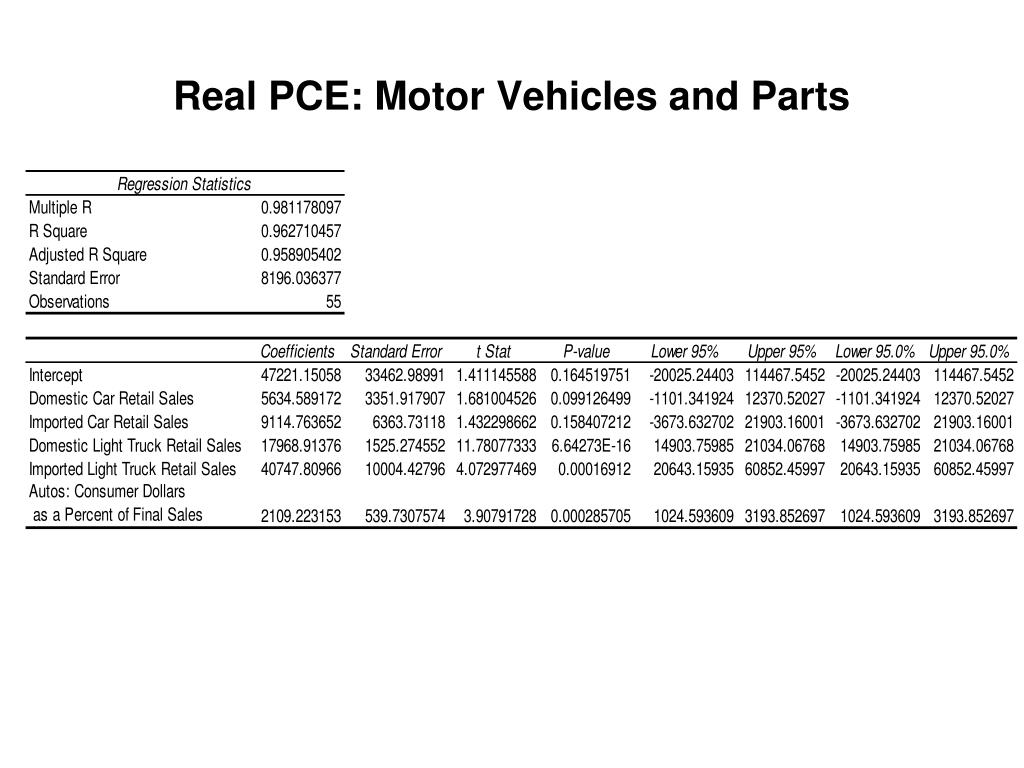 Real PCE: Motor Vehicles and Parts