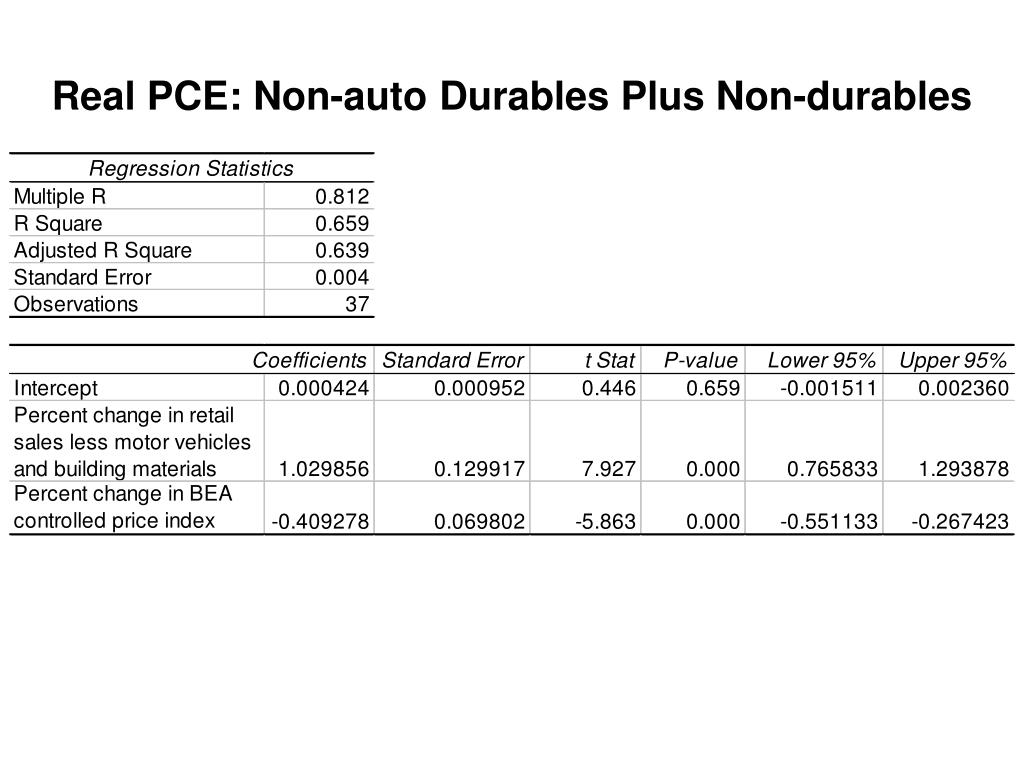 Real PCE: Non-auto Durables Plus Non-durables