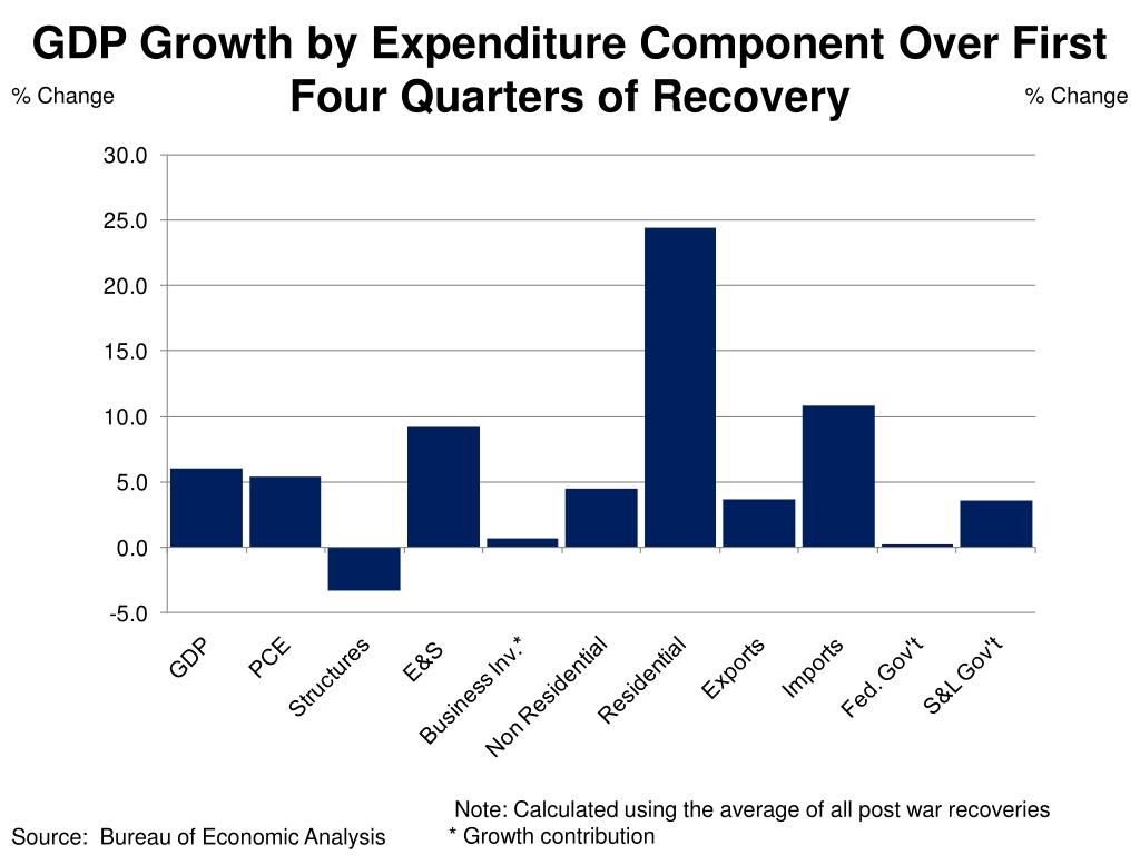 GDP Growth by Expenditure Component Over First Four Quarters of Recovery