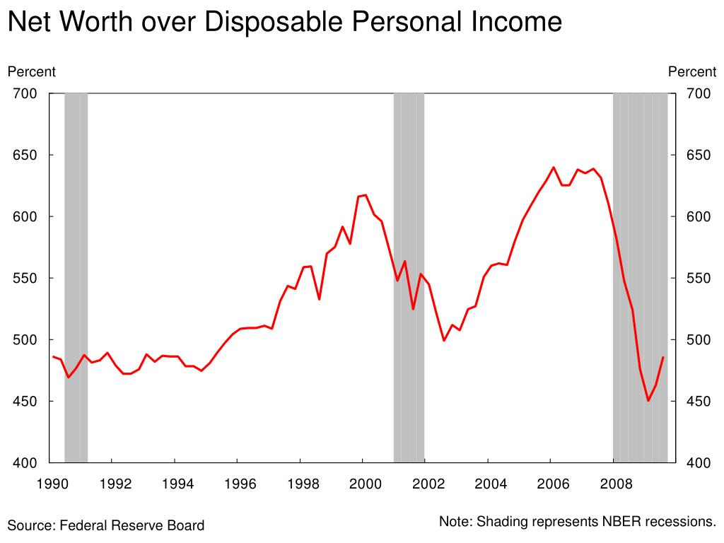 Net Worth over Disposable Personal Income