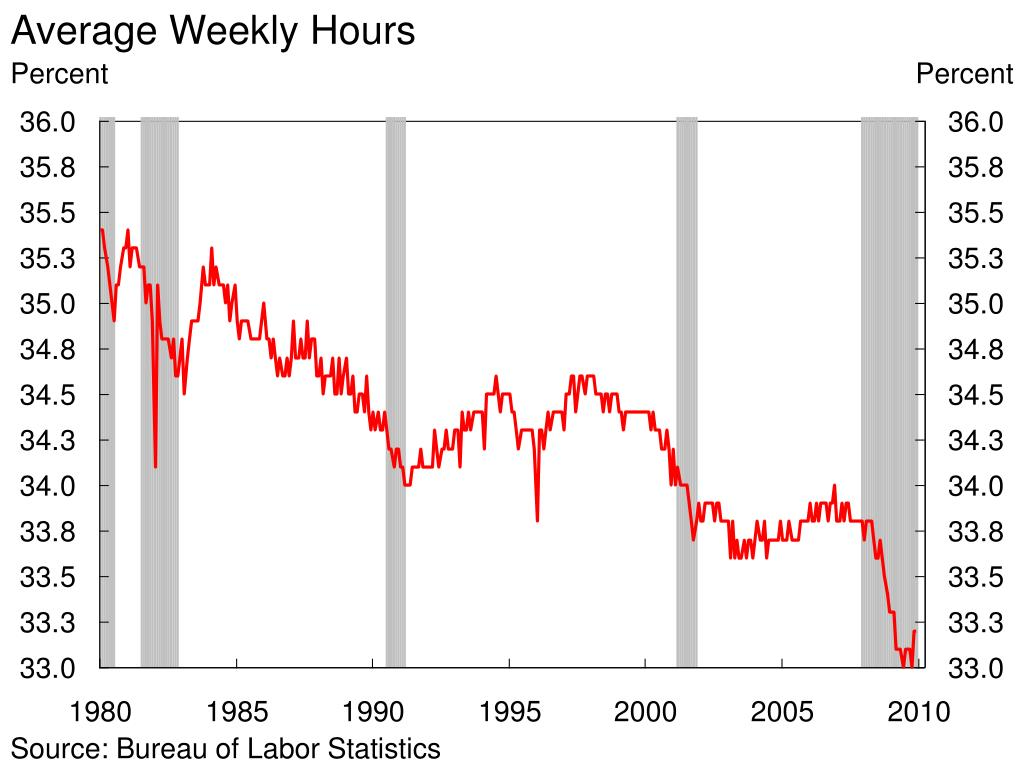Average Weekly Hours