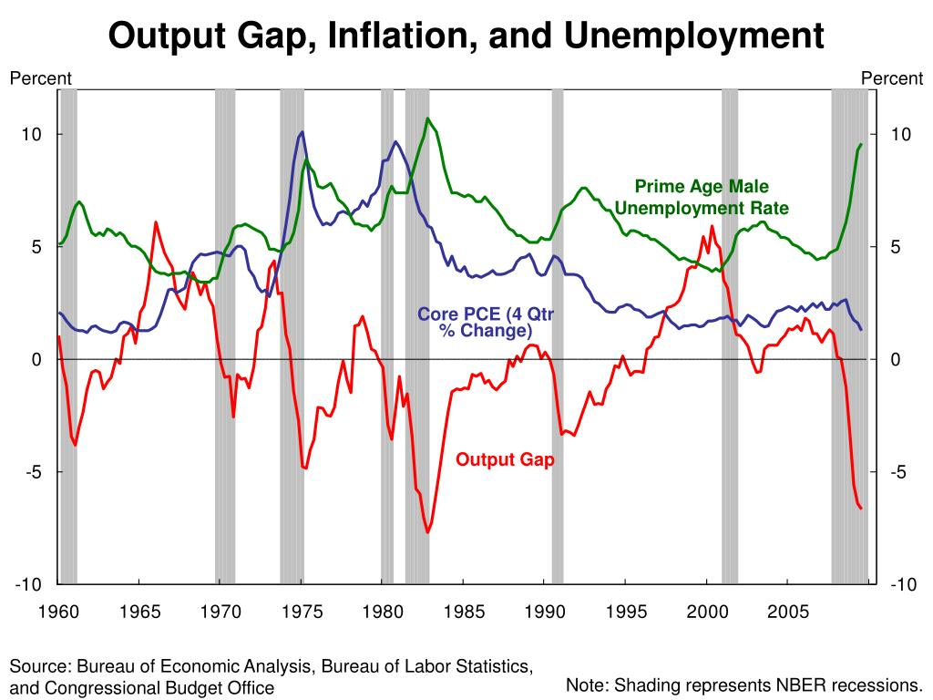 Output Gap, Inflation, and Unemployment