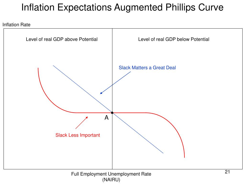 Inflation Expectations Augmented Phillips Curve