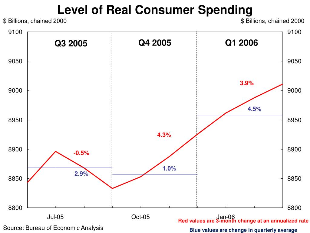 Level of Real Consumer Spending