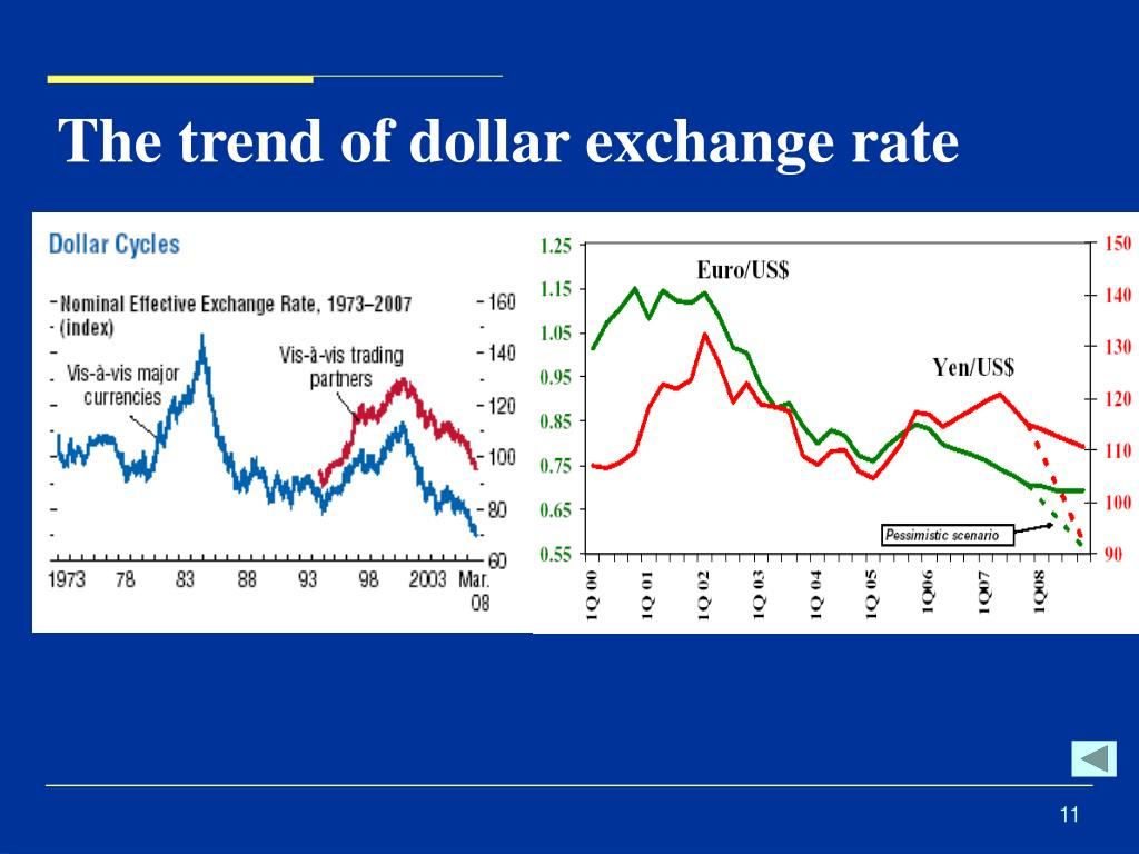 The trend of dollar exchange rate