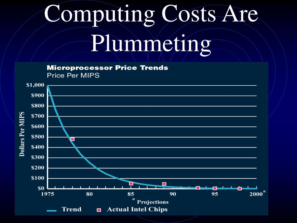 Computing Costs Are Plummeting