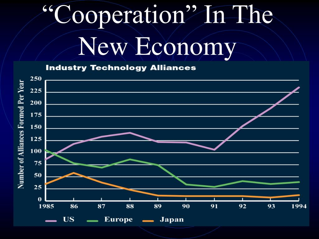 """""""Cooperation"""" In The New Economy"""