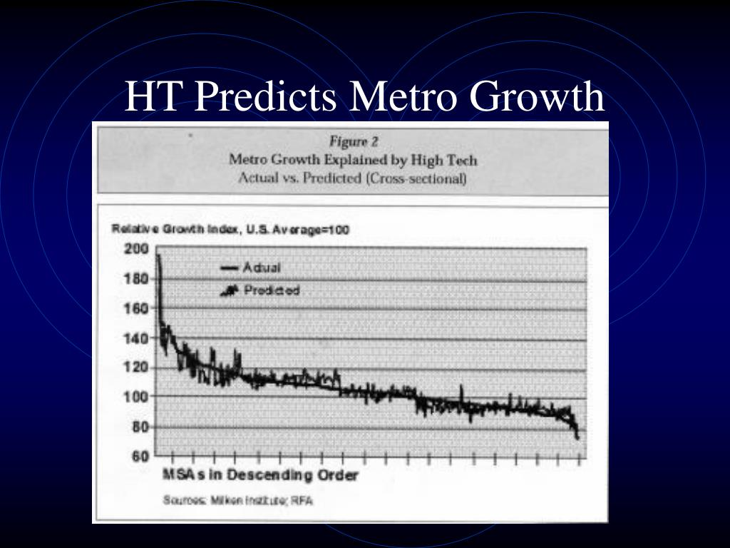 HT Predicts Metro Growth
