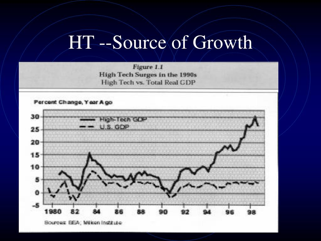HT --Source of Growth