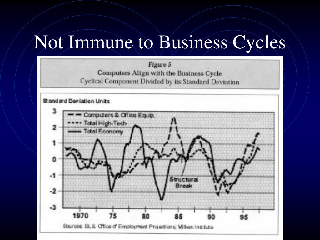Not Immune to Business Cycles
