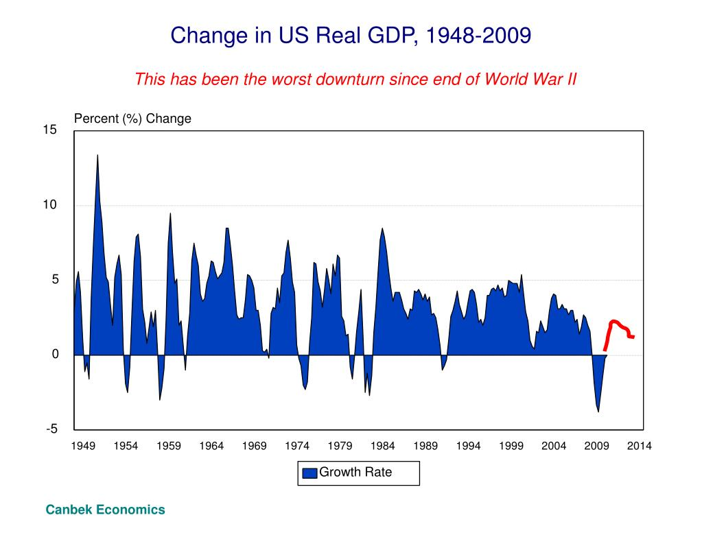 Change in US Real GDP, 1948-2009