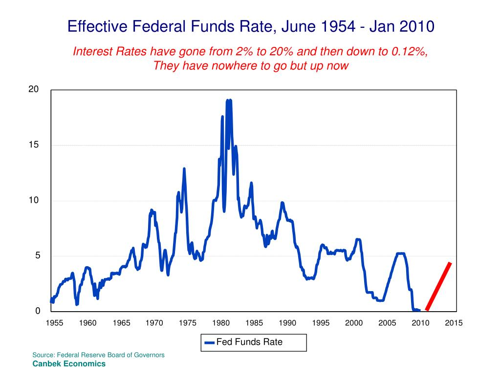 Effective Federal Funds Rate, June 1954 - Jan 2010