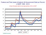 federal and total state federal us government debt as percent of gdp 1900 2010