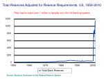 total reserves adjusted for reserve requirements us 1959 2010