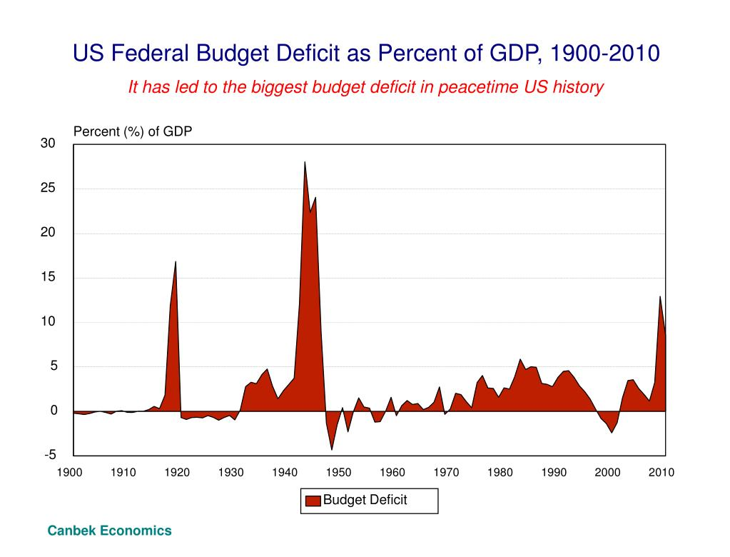 US Federal Budget Deficit as Percent of GDP, 1900-2010