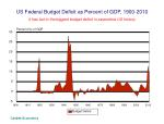 us federal budget deficit as percent of gdp 1900 2010