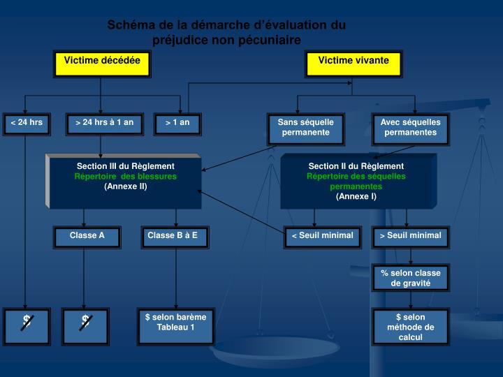 Schéma de la démarche d'évaluation du préjudice non pécuniaire