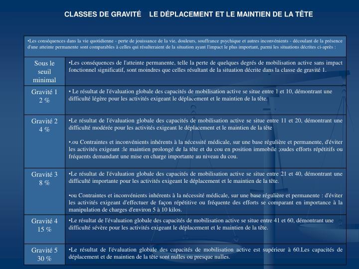 CLASSES DE GRAVITÉ    LE DÉPLACEMENT ET LE MAINTIEN DE LA TÊTE