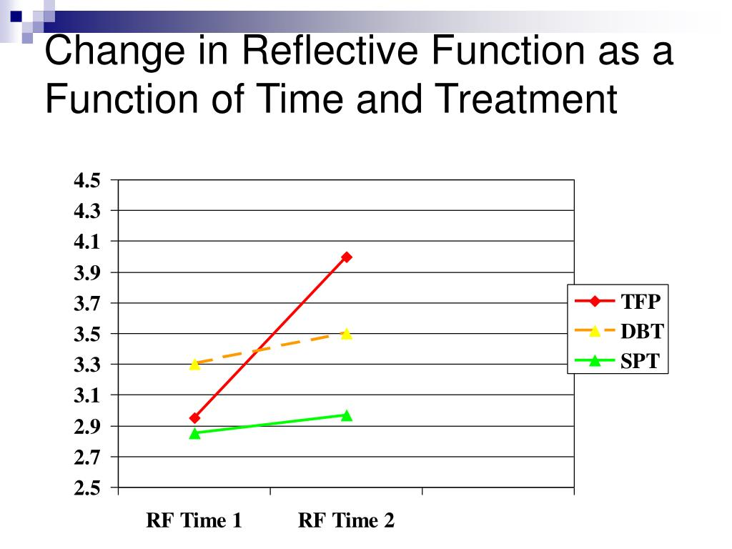 Change in Reflective Function as a Function of Time and Treatment