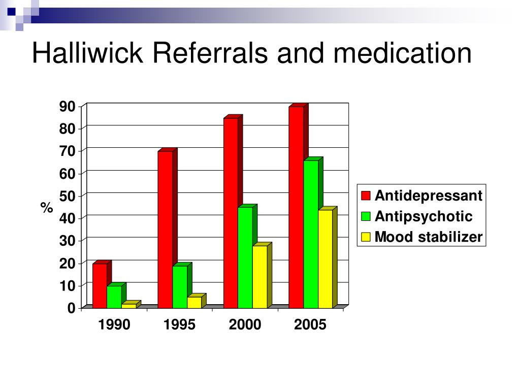 Halliwick Referrals and medication