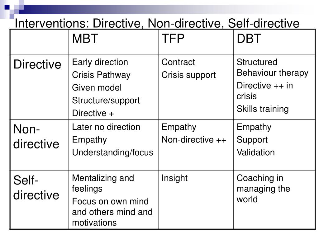Interventions: Directive, Non-directive, Self-directive