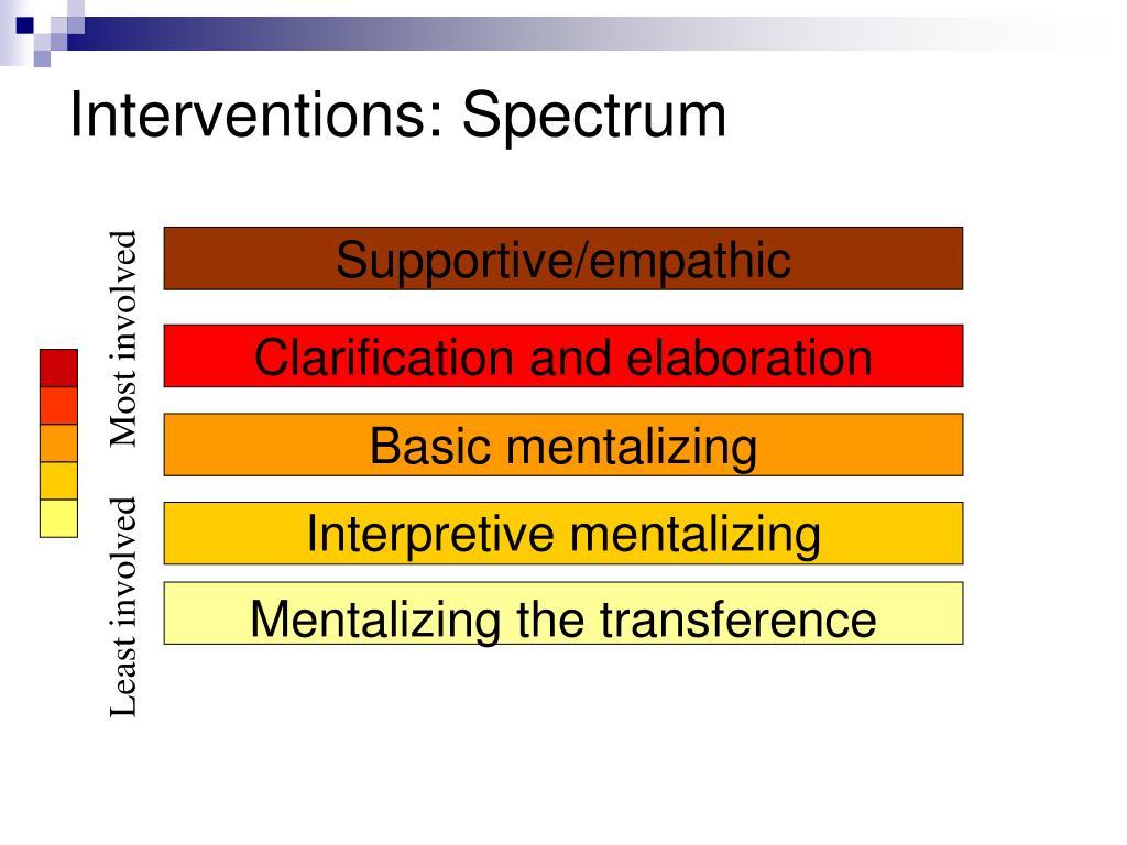 Interventions: Spectrum