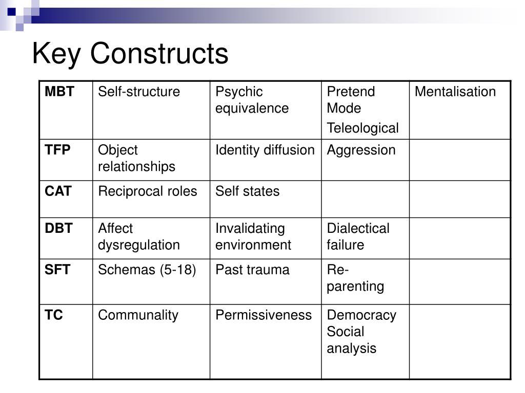 Key Constructs