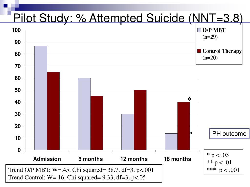 Pilot Study: % Attempted Suicide (NNT=3.8)