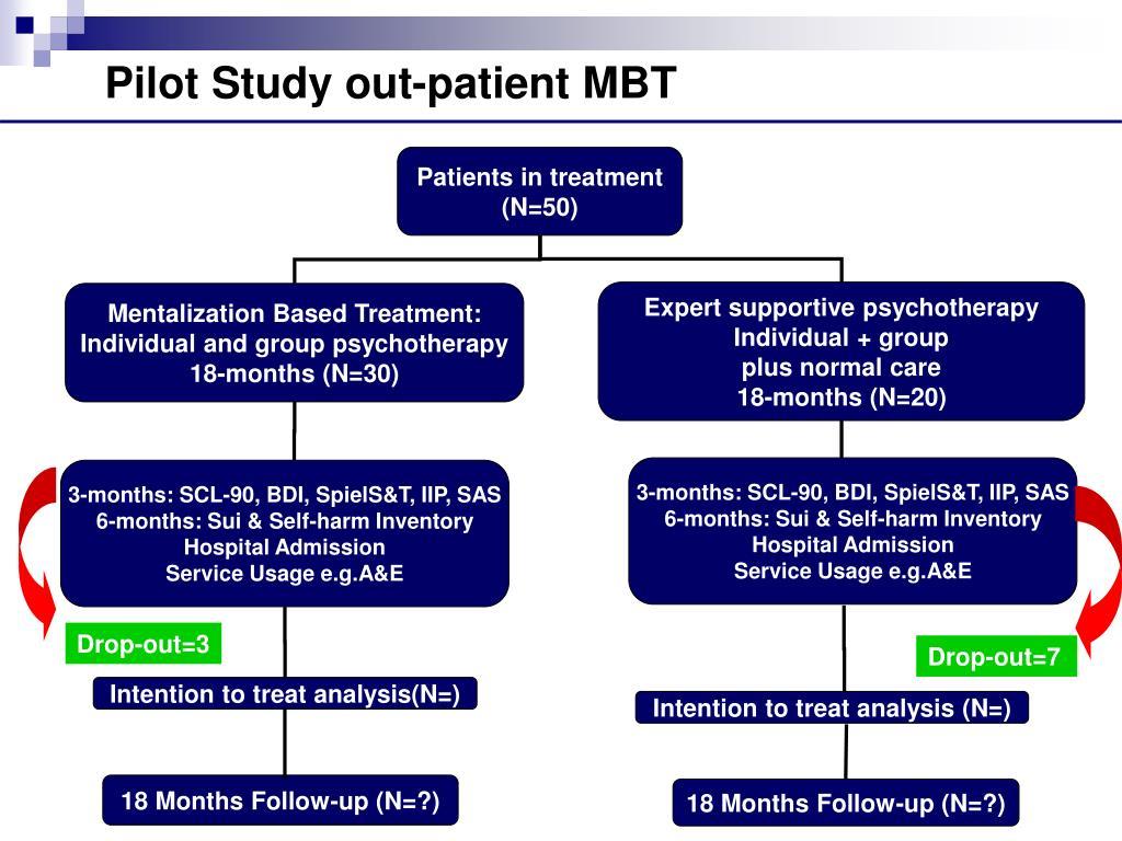 Pilot Study out-patient MBT
