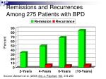 remissions and recurrences among 275 patients with bpd