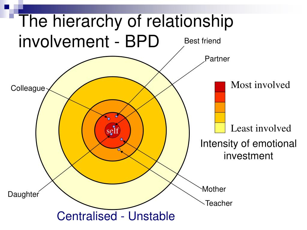 The hierarchy of relationship involvement - BPD