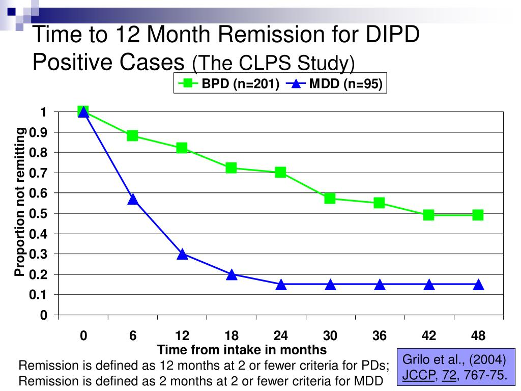 Time to 12 Month Remission for DIPD Positive Cases