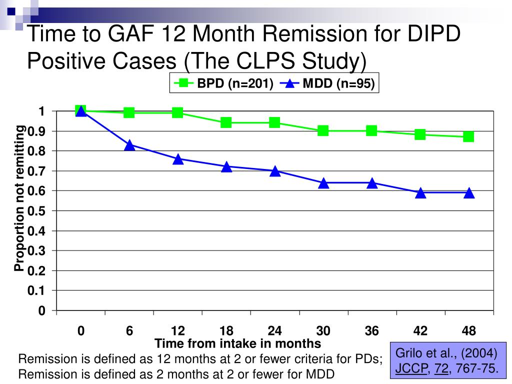 Time to GAF 12 Month Remission for DIPD Positive Cases (The CLPS Study)