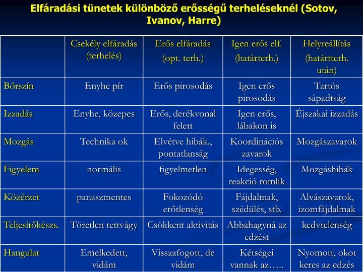 Elfáradási tünetek különböző erősségű terheléseknél (Sotov, Ivanov, Harre)