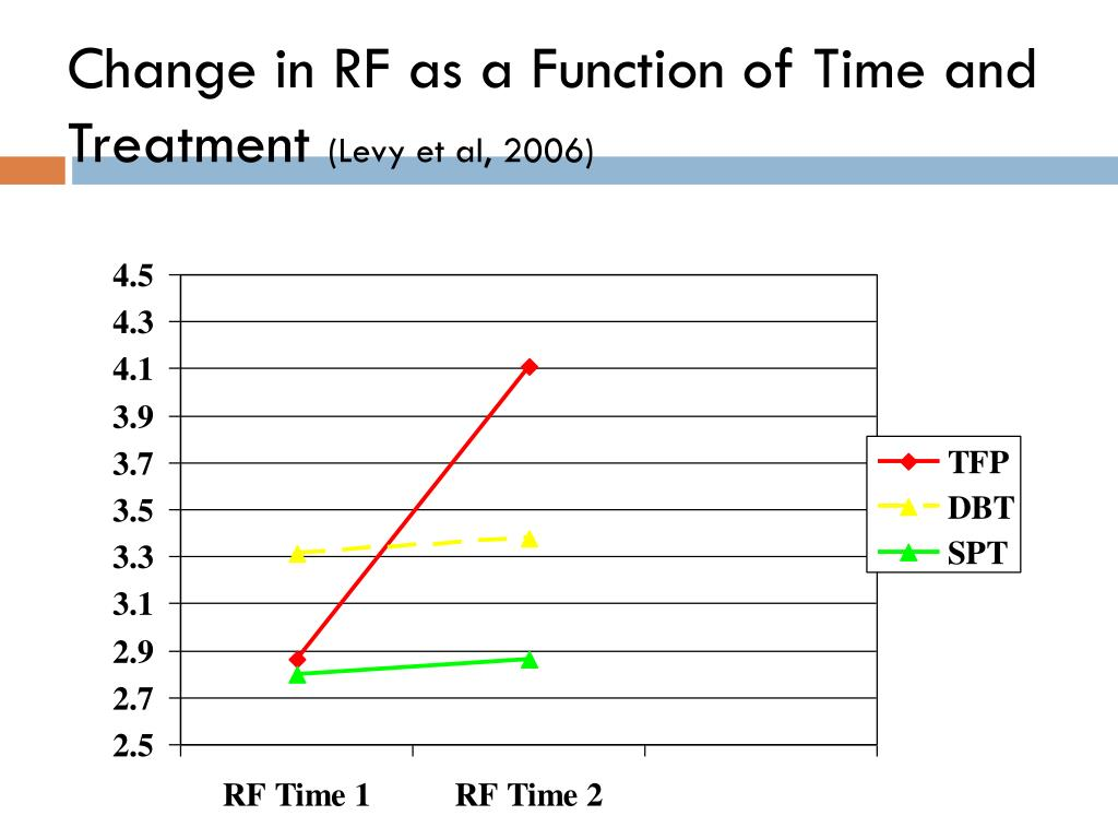 Change in RF as a Function of Time and