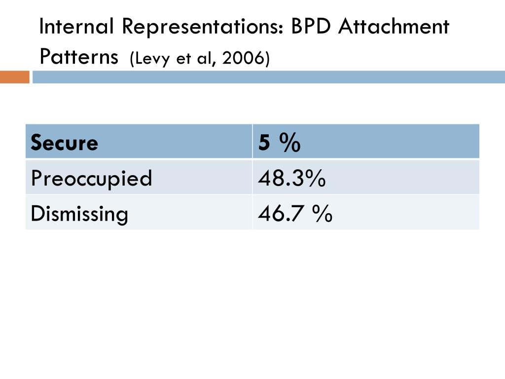 Internal Representations: BPD Attachment Patterns