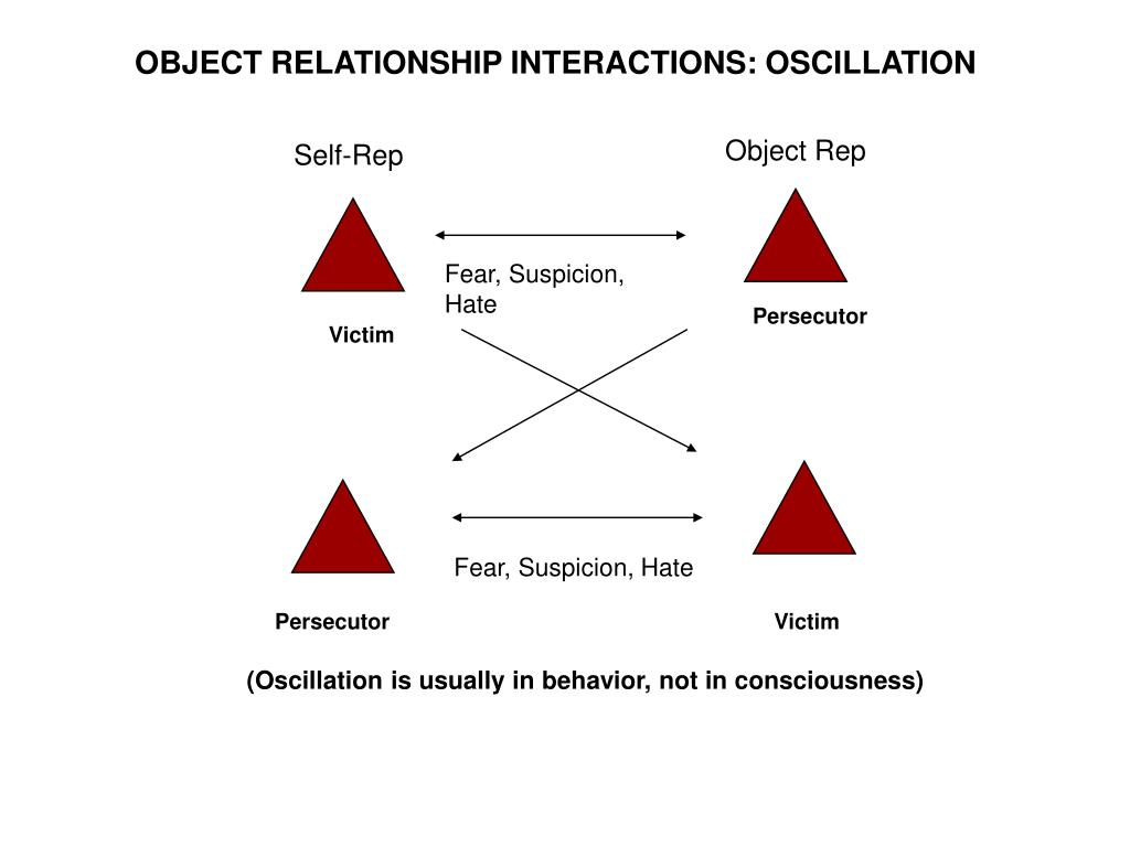 OBJECT RELATIONSHIP INTERACTIONS: OSCILLATION