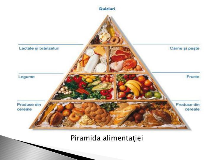 Piramida alimentaiei