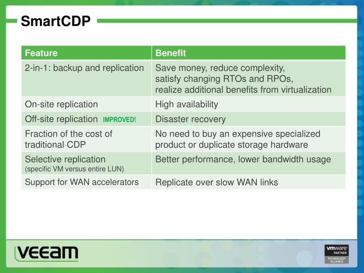 SmartCDP
