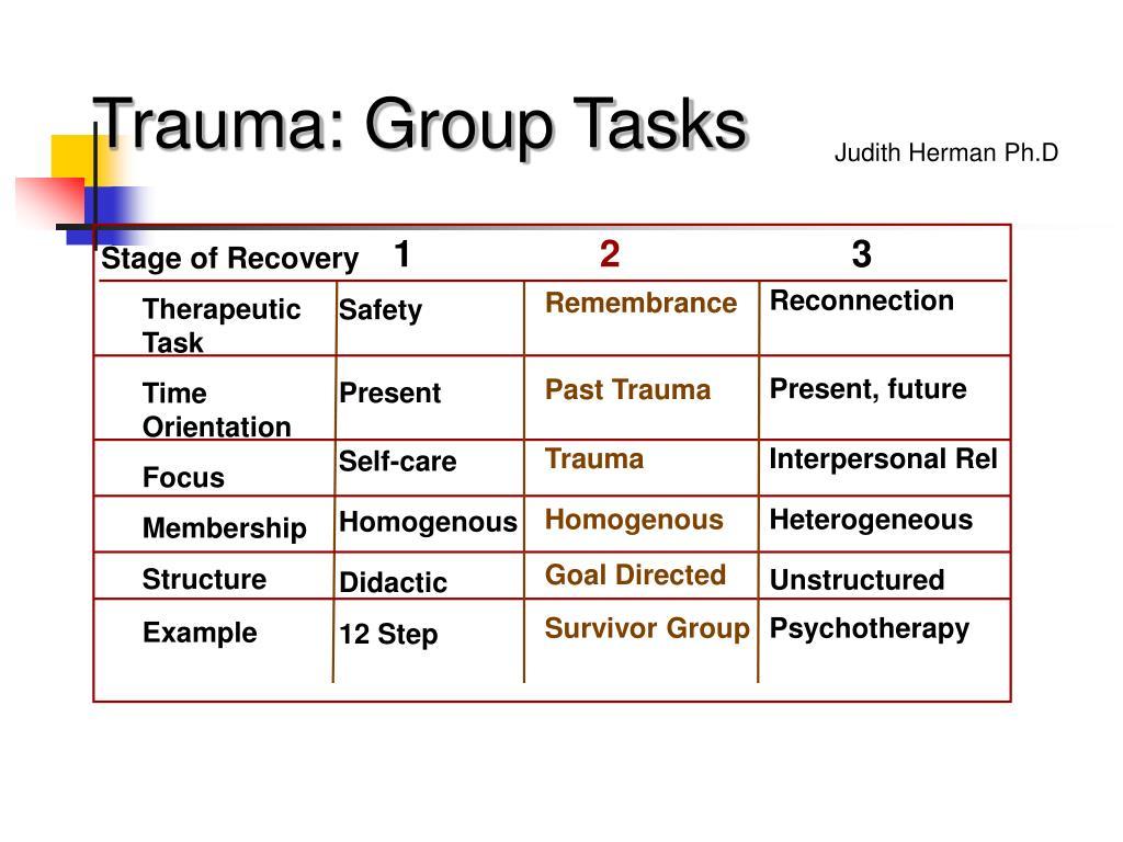 Trauma: Group Tasks