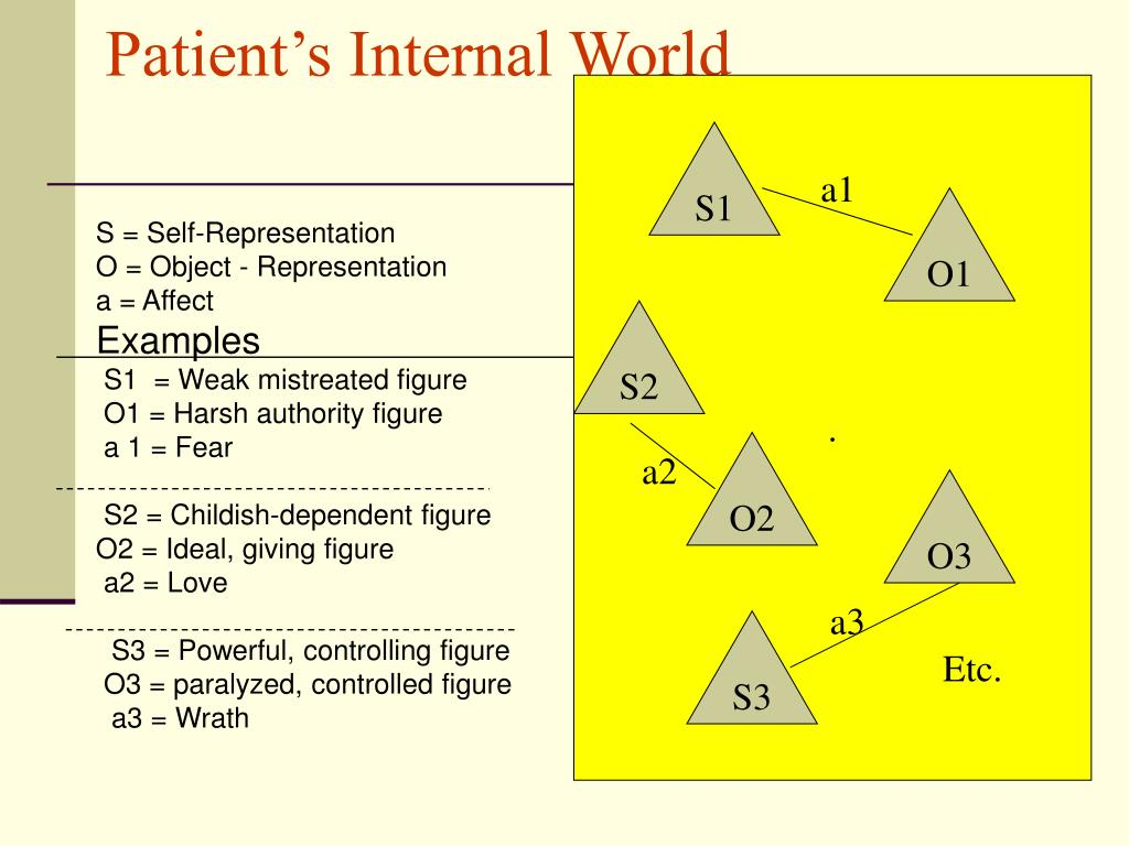 Patient's Internal World