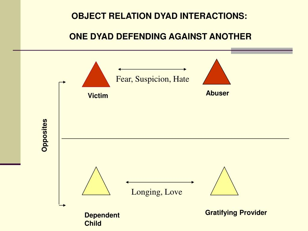 OBJECT RELATION DYAD INTERACTIONS: