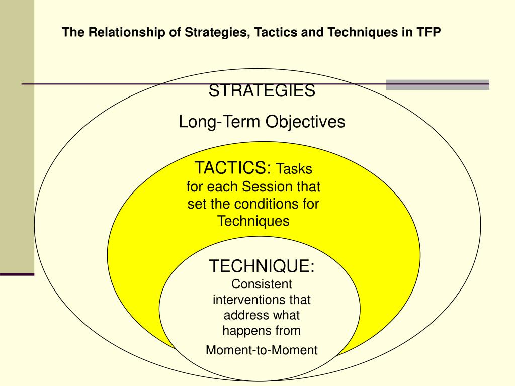 The Relationship of Strategies, Tactics and Techniques in TFP