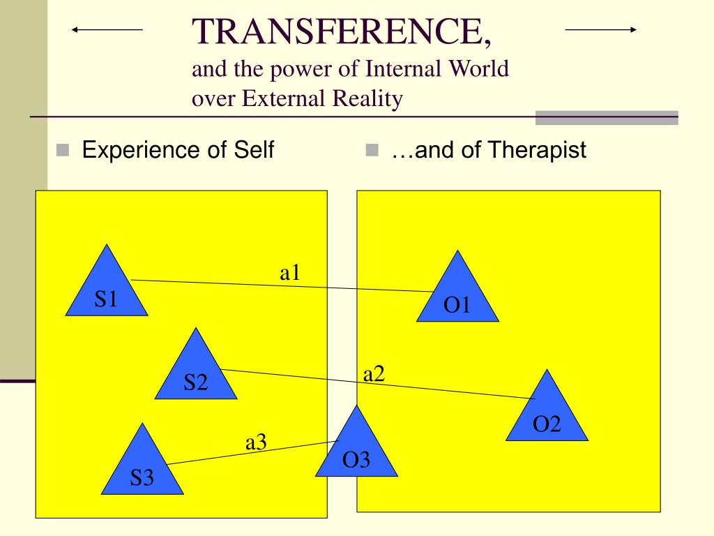 Experience of Self