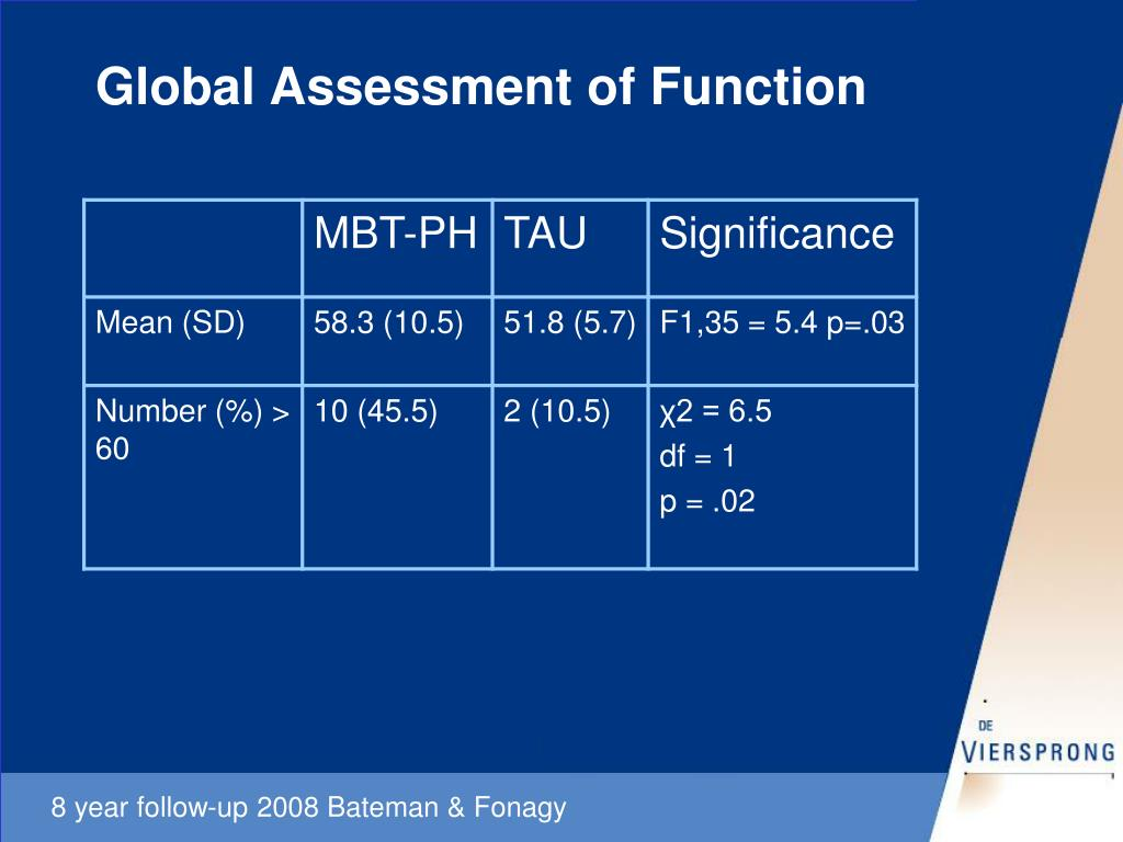 Global Assessment of Function