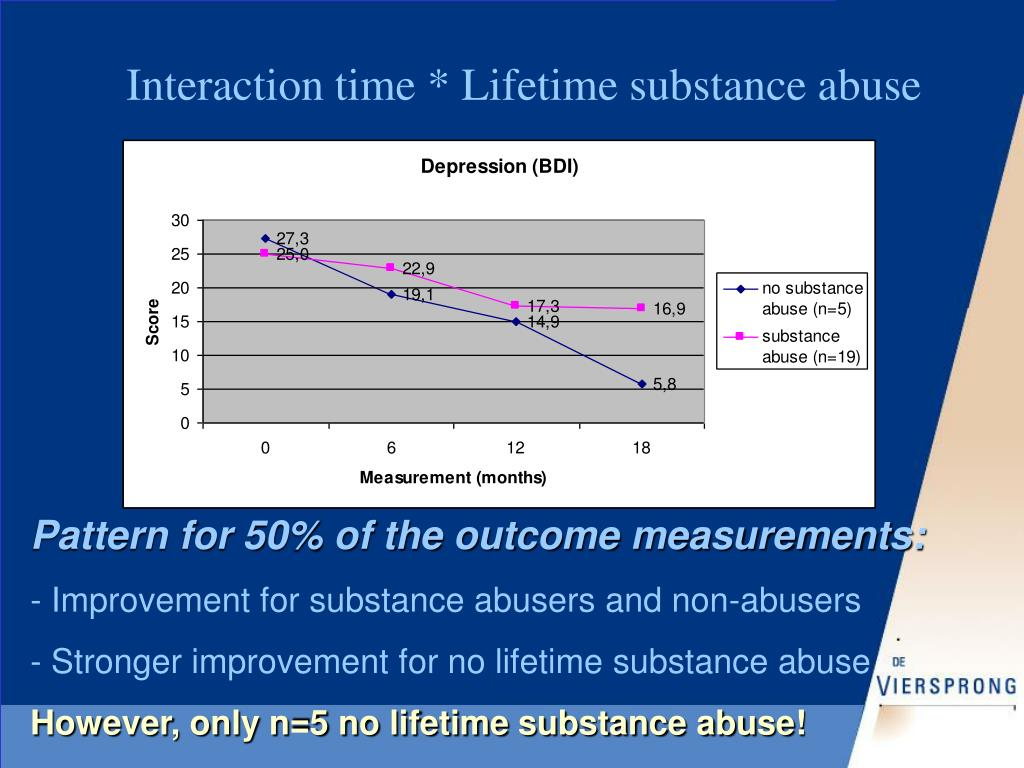 Interaction time * Lifetime substance abuse