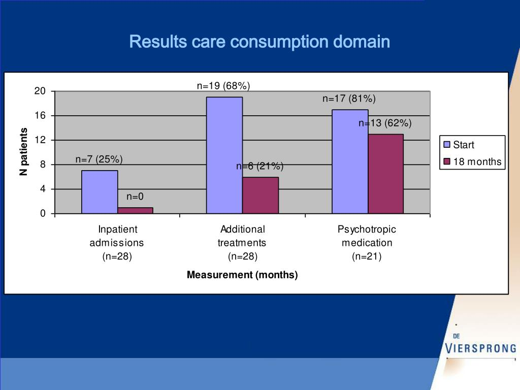 Results care consumption domain
